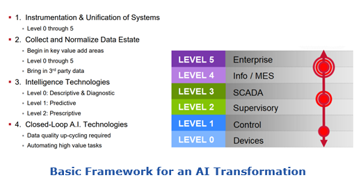 The Connected Enterprise and PTC Partnership | ARC Advisory