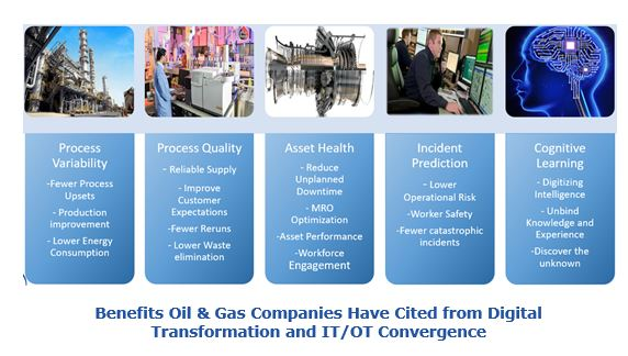 Benefits Oil & Gas Companies Have Cited from Digital Transformation and IT/OT Convergence  crmtm8.JPG