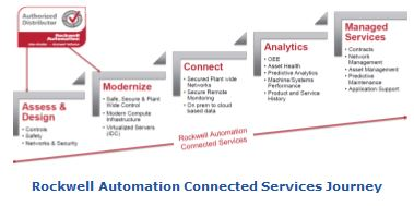 Rockwell Automation Connected Services Journey cronemore.JPG