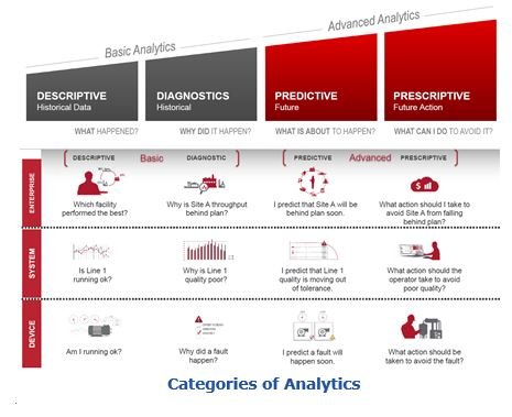 Rockwell Automation Scalable Analytics and Connected