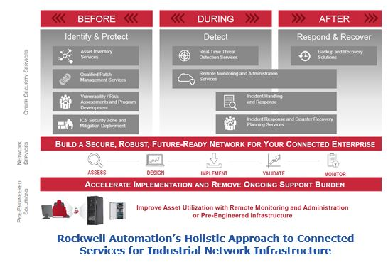Rockwell Automation's Holistic Approach to Connected Services for Industrial Network Infrastructure crrasa5.JPG