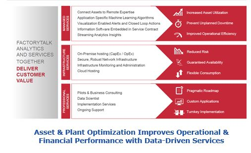 Asset & Plant Optimization Improves Operational & Financial Performance with Data-Driven Services crrasa7.JPG