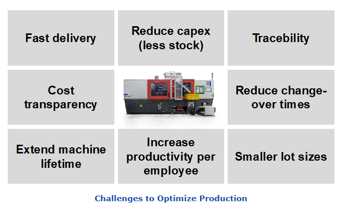 Challenges to Optimize Production dhfw3.PNG
