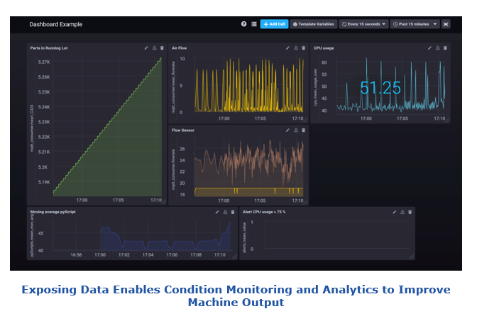 Exposing Data Enables Condition Monitoring and Analytics to Improve Machine Output with edge computing dhfw4.PNG