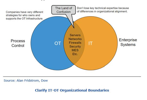 Clarify IT-OT Investment and Organizational Boundaries dhitotc.JPG