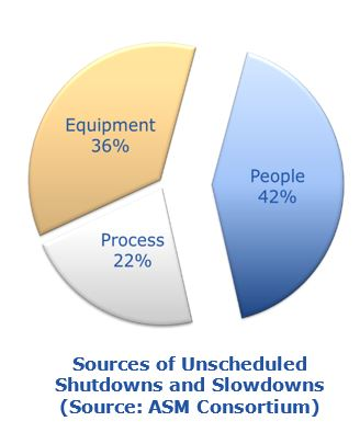 automation technology helps Unscheduled Shutdowns and Slowdownsdhlo1.JPG