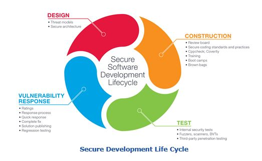 Secure Development Life Cycle for cybersecurity eccybersec.JPG