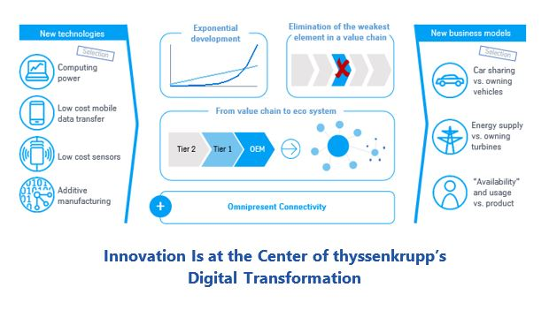 Innovation Is at the Center of thyssenkrupp's Digital Transformation flforum3.JPG