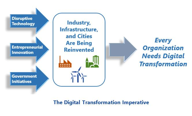 The Digital Transformation Imperative to get over barriers to digital transformation flforum4.JPG