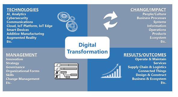 digital transformation strategies