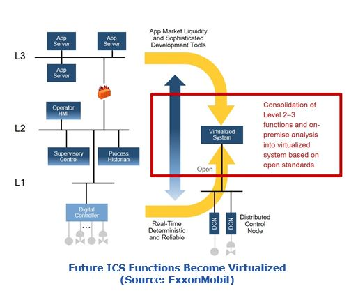 Future Industrial Control System Functions Become Virtualized hfvic3.JPG