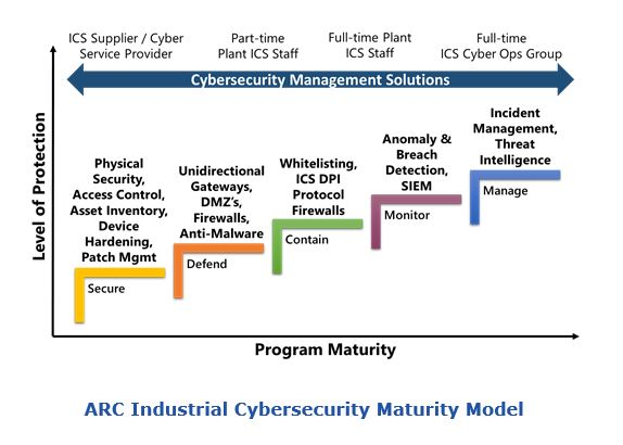 ARC Industrial Cybersecurity Maturity Model icmm.JPG