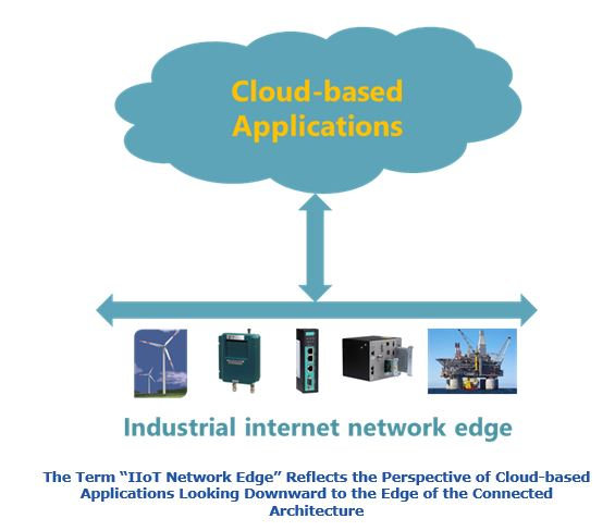 Industrial Internet Network Edge iine.JPG