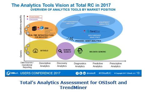 Total's Analytics Assessment