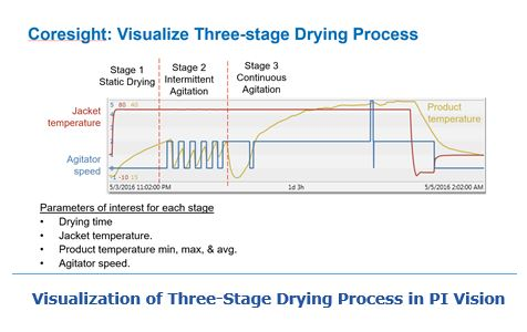 Visualization of Three-Stage Drying Process in PI Vision jabm4.JPG
