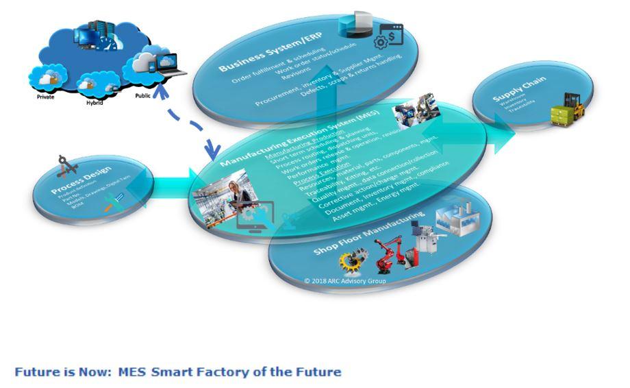 Smart Factory of the future jafofnow1.JPG