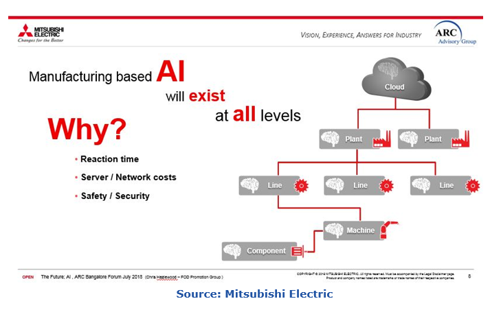 Artificial Intelligence in the manufacturing context meif3.PNG