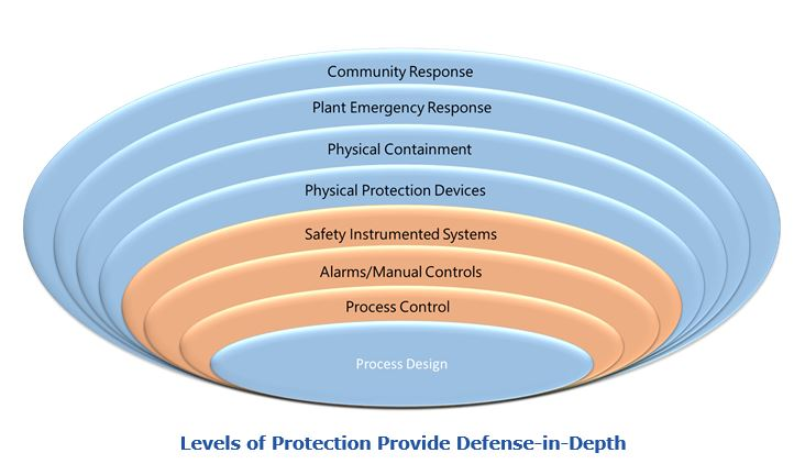 Levels of Protection Provide Defense-in-Depth - improve manufacturing safety with analytics msgsafteyanalytics.JPG