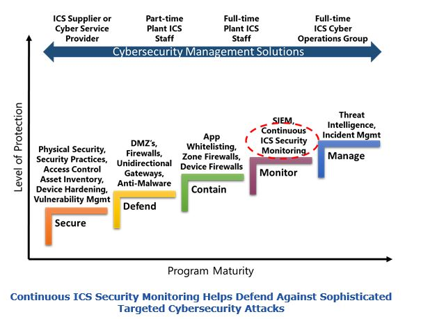Continuous ICS Security Monitoring Helps Defend Against Sophisticated Targeted Cybersecurity Attacks nozss2.JPG