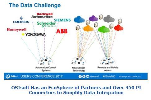The Transformative Power of Data | ARC Advisory Group