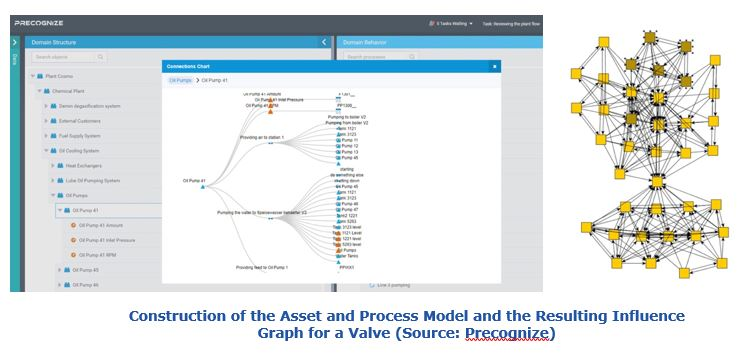 Predictive Analytics - Construction of the Asset and Process Model and the Resulting Influence Graph for a Valve pdlpa5.JPG