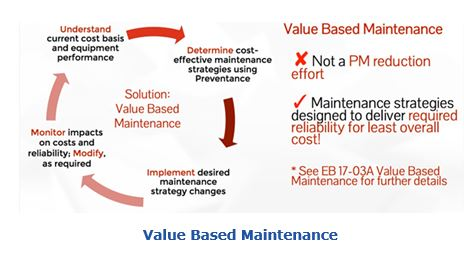 Value Based Maintenance phpm2.JPG