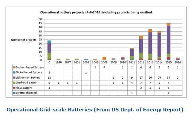 Operational Grid-scale Batteries rrbattery.JPG