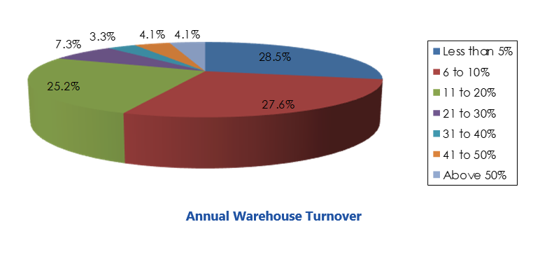 Annual Warehouse Turnover from Excellence in Warehouse sbsurveywhm.PNG