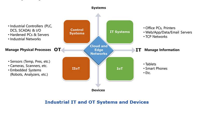 Industrial IT and OT Systems and Devices for IT-OT Cybersecurity sidit-otcyber.PNG