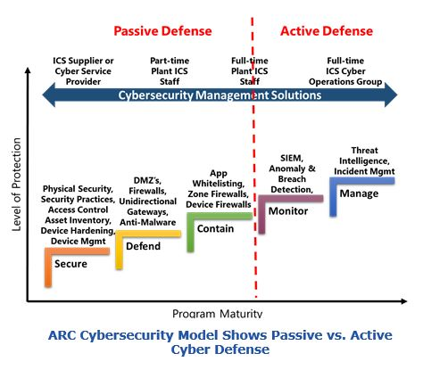 ARC Cybersecurity Model Shows Passive vs. Active Cyber Defense sids2.JPG