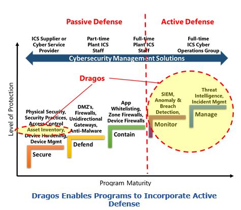 Dragos Enables Programs to Incorporate Active Defense sids3.JPG