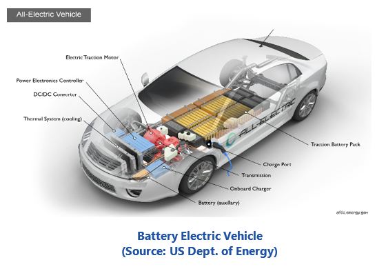 Electric Fleets battery electric vehicle srevs.PNG