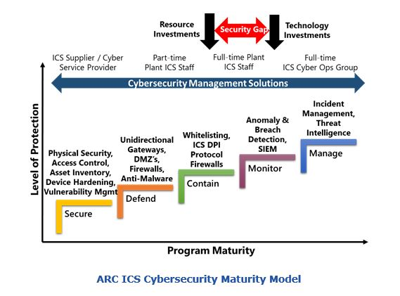 ARC ICS Cybersecurity Maturity Model for Continuous Vulnerability Management