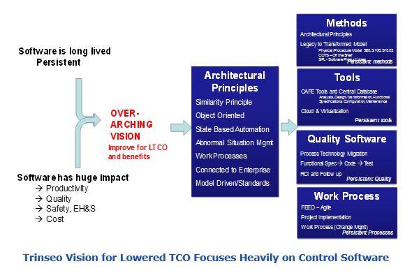 Trinseo Vision control system trin3.JPG